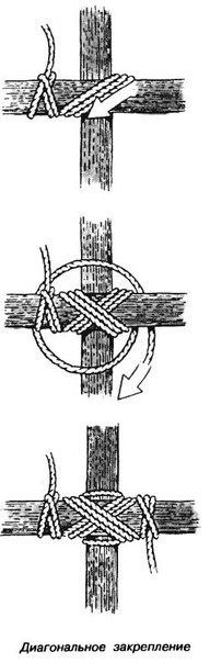 Диагональное закрепление брёвен
